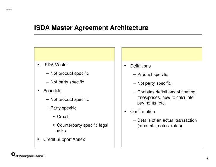 ISDA Master Agreement Architecture