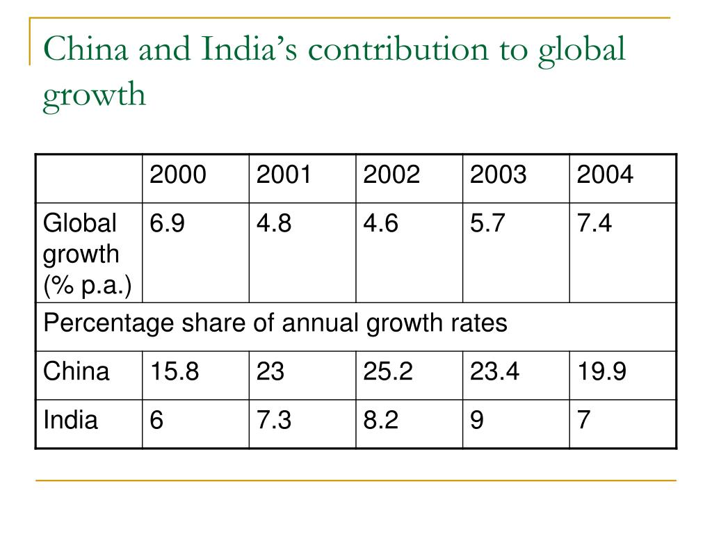 China and India's contribution to global growth