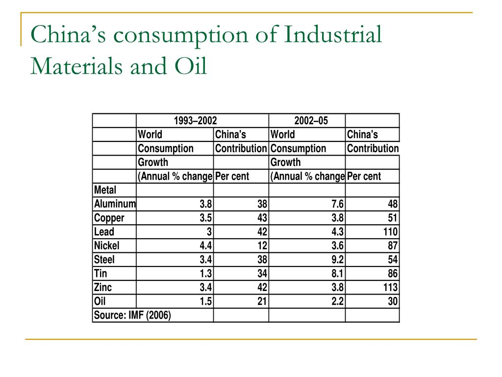 China's consumption of Industrial Materials and Oil