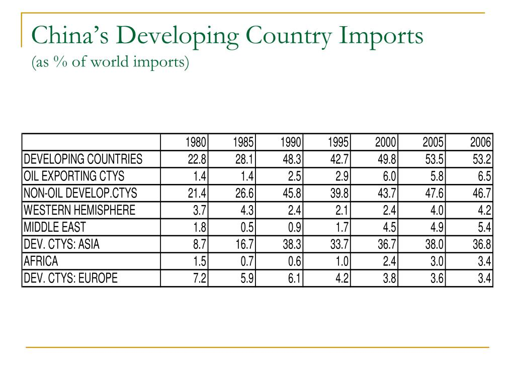 China's Developing Country Imports