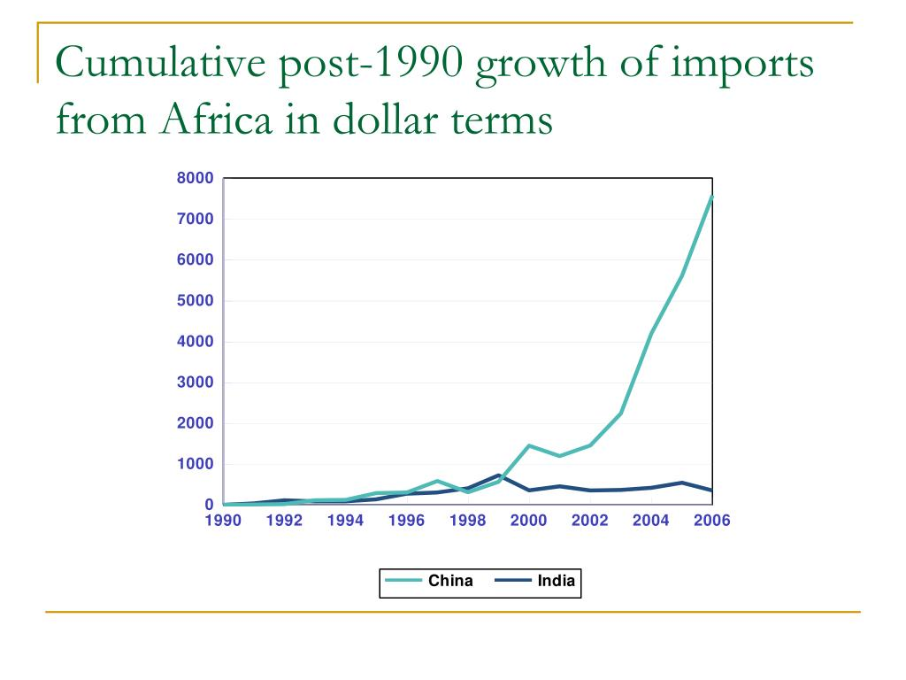 Cumulative post-1990 growth of imports from Africa in dollar terms