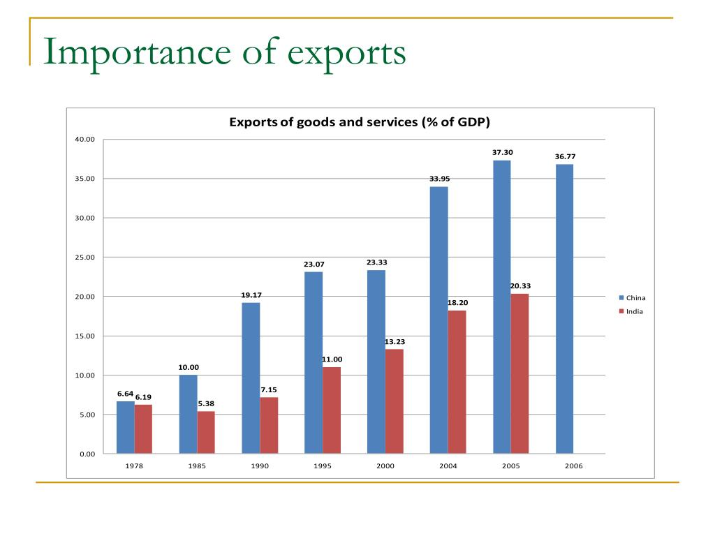 Importance of exports