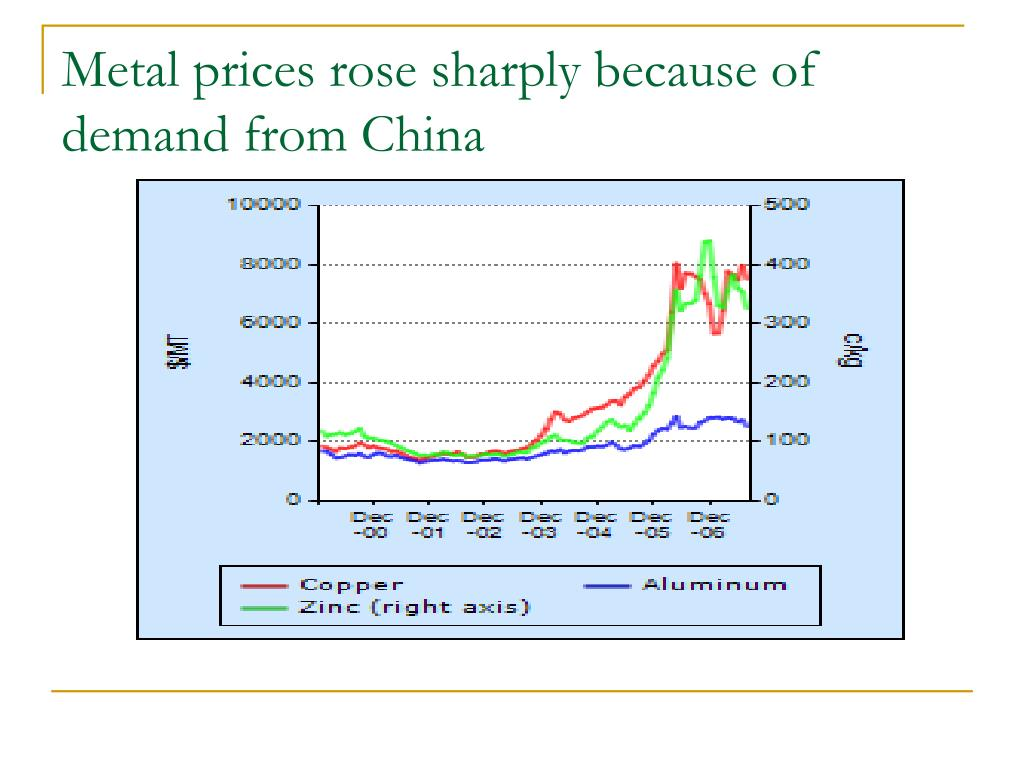 Metal prices rose sharply because of demand from China