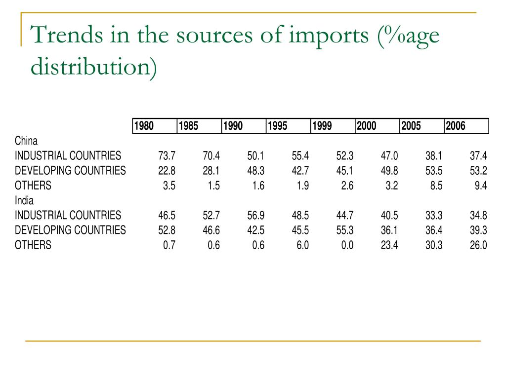 Trends in the sources of imports (%age distribution)