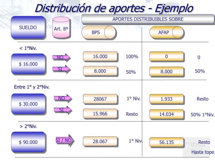 Distribución de aportes - Ejemplo