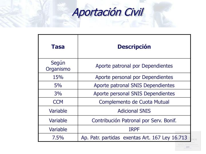 Aportación Civil