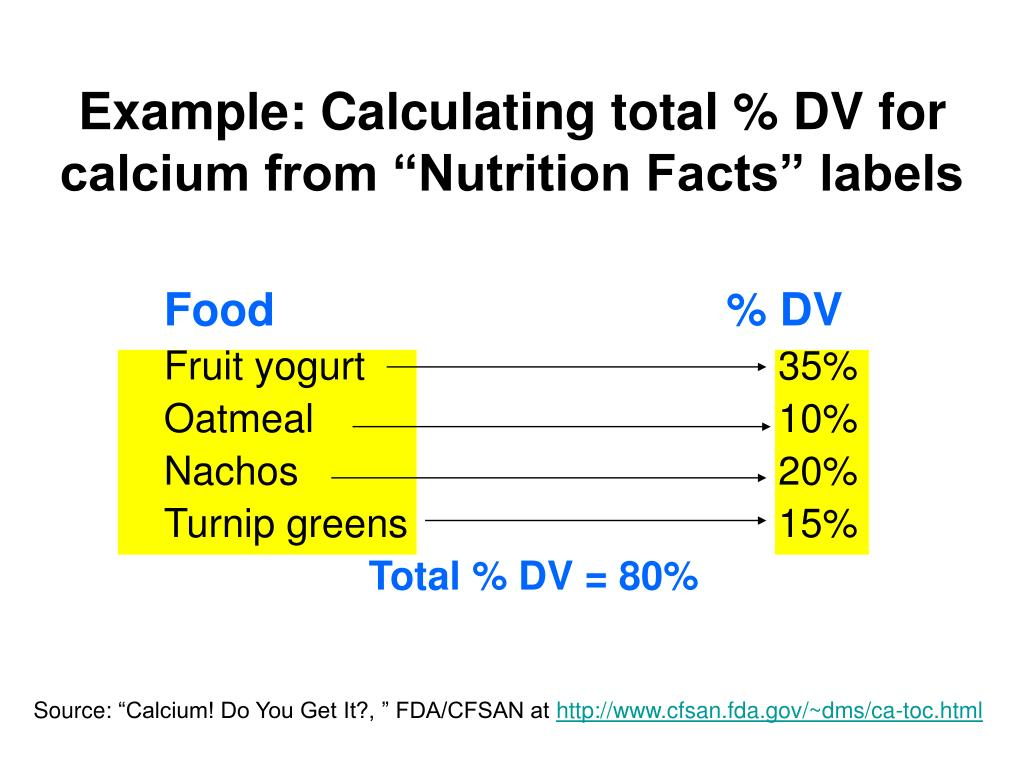 "Example: Calculating total % DV for calcium from ""Nutrition Facts"" labels"