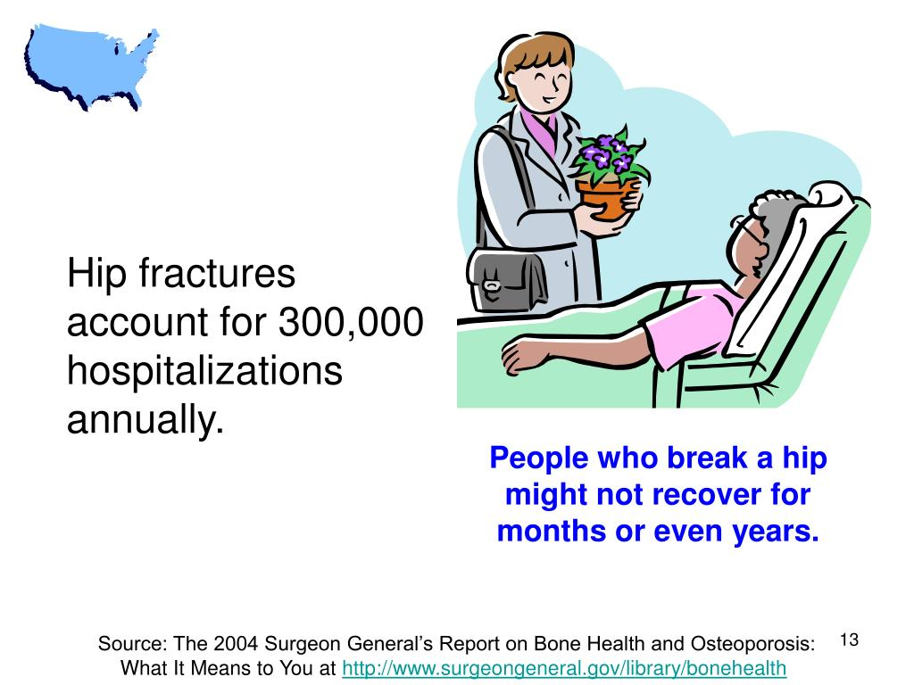 Hip fractures account for 300,000 hospitalizations annually.