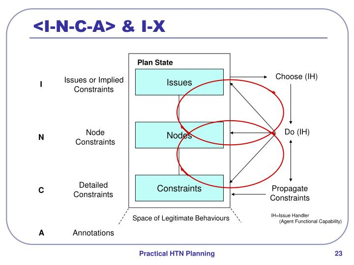 <I-N-C-A> & I-X
