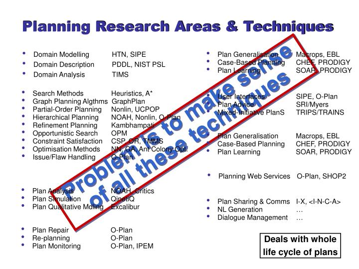 Planning Research Areas & Techniques