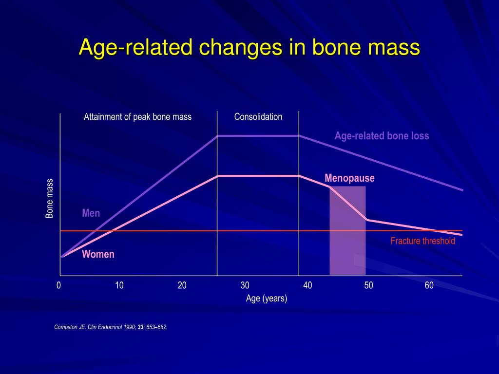 Age-related changes in bone mass