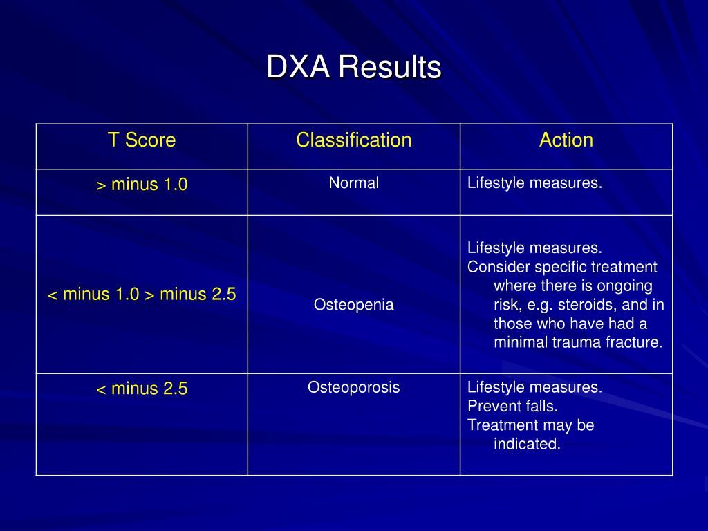 DXA Results
