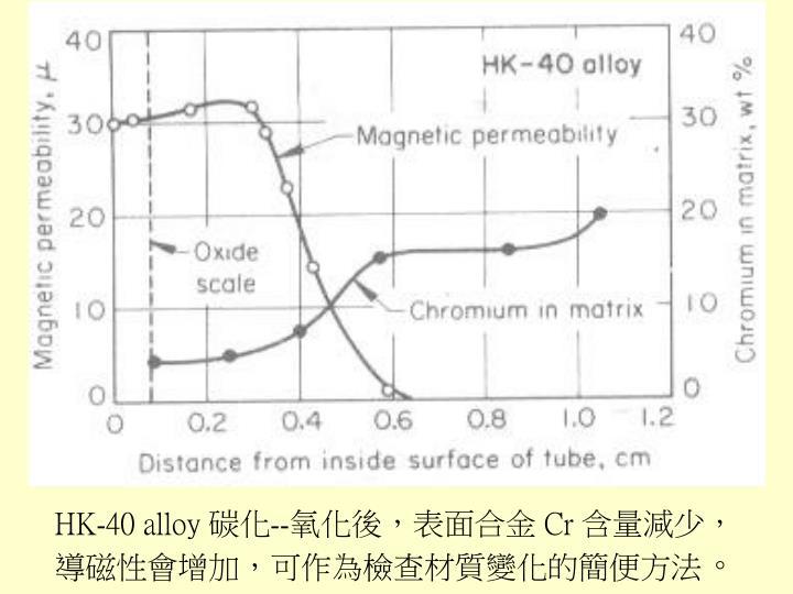 HK-40 alloy