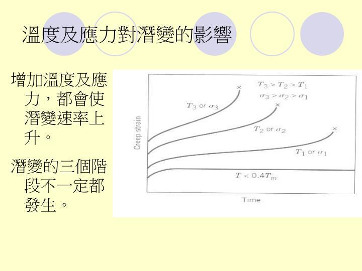 溫度及應力對潛變的影響