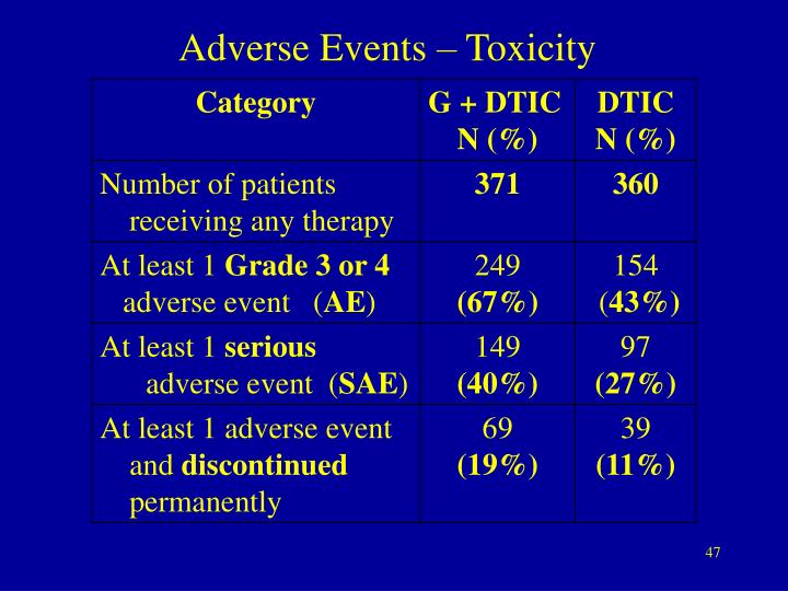 Adverse Events – Toxicity