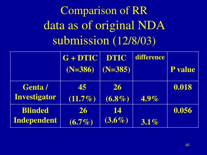 Comparison of RR
