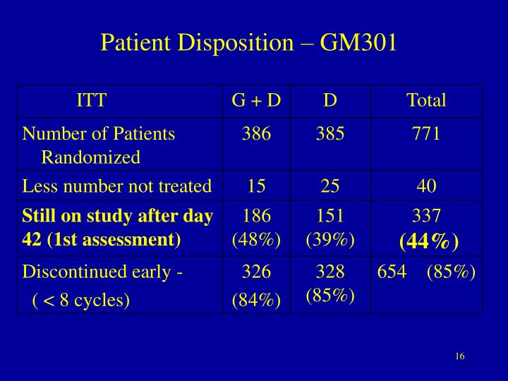 Patient Disposition – GM301