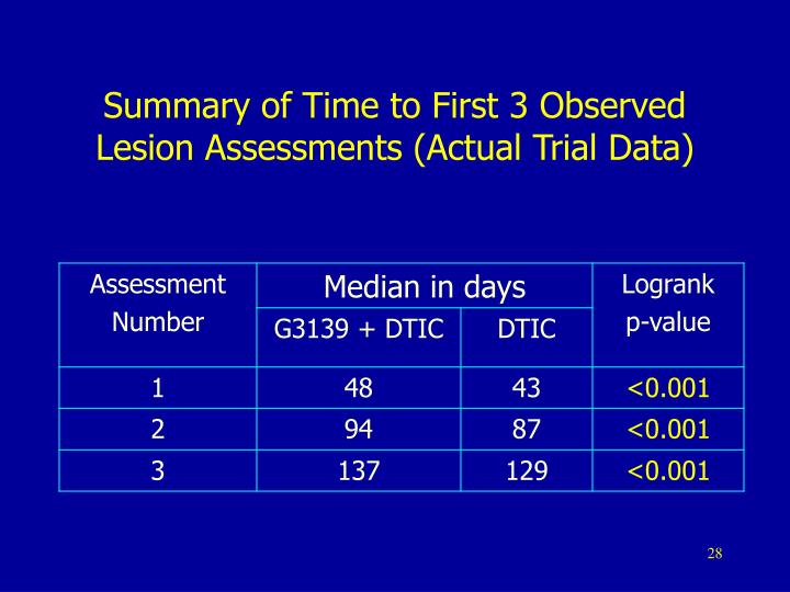 Summary of Time to First 3 Observed Lesion Assessments (Actual Trial Data)