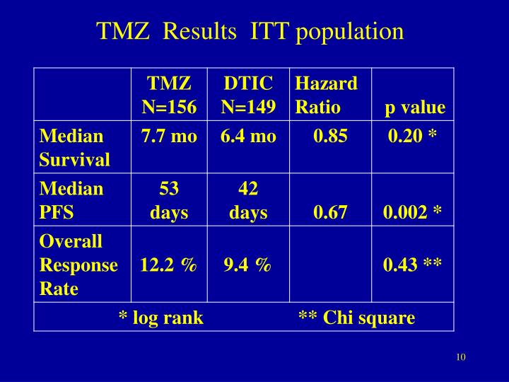 TMZ  Results  ITT population