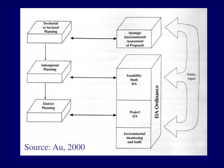 Source: Au, 2000