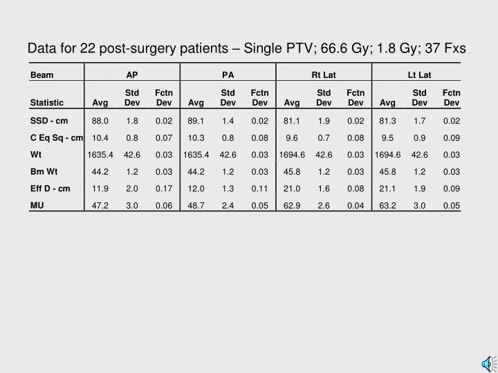 Data for 22 post-surgery patients – Single PTV; 66.6 Gy; 1.8 Gy; 37 Fxs