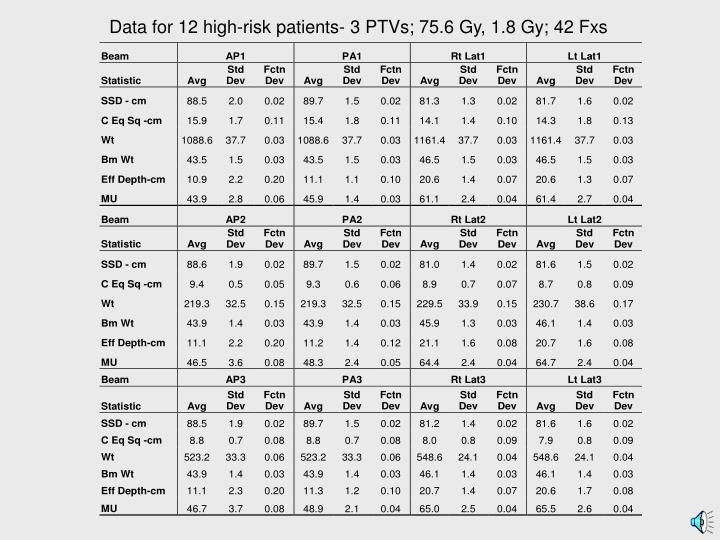 Data for 12 high-risk patients- 3 PTVs; 75.6 Gy, 1.8 Gy; 42 Fxs