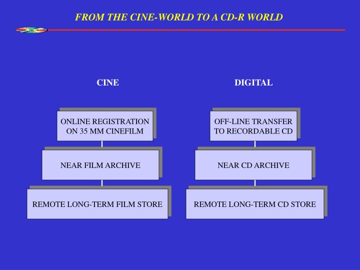 FROM THE CINE-WORLD TO A CD-R WORLD