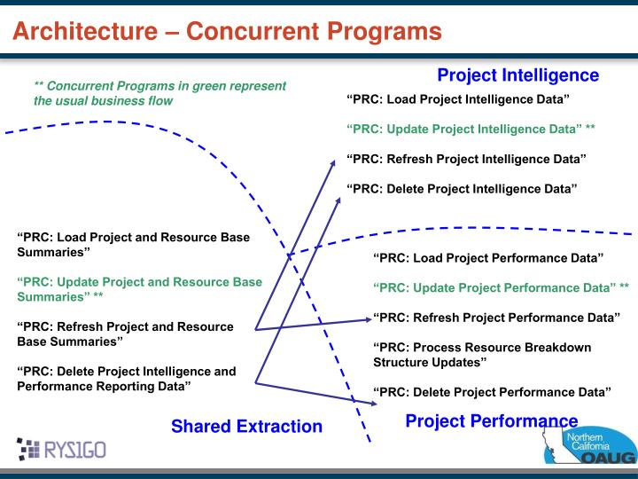 Project Intelligence