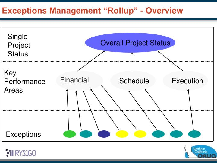 "Exceptions Management ""Rollup"" - Overview"