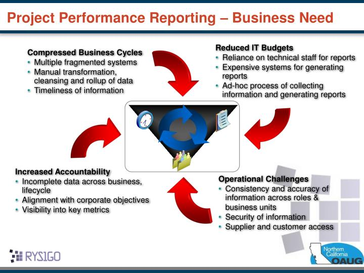 Project Performance Reporting – Business Need