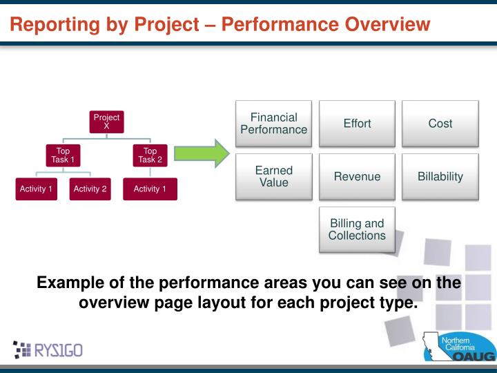 Reporting by Project – Performance Overview