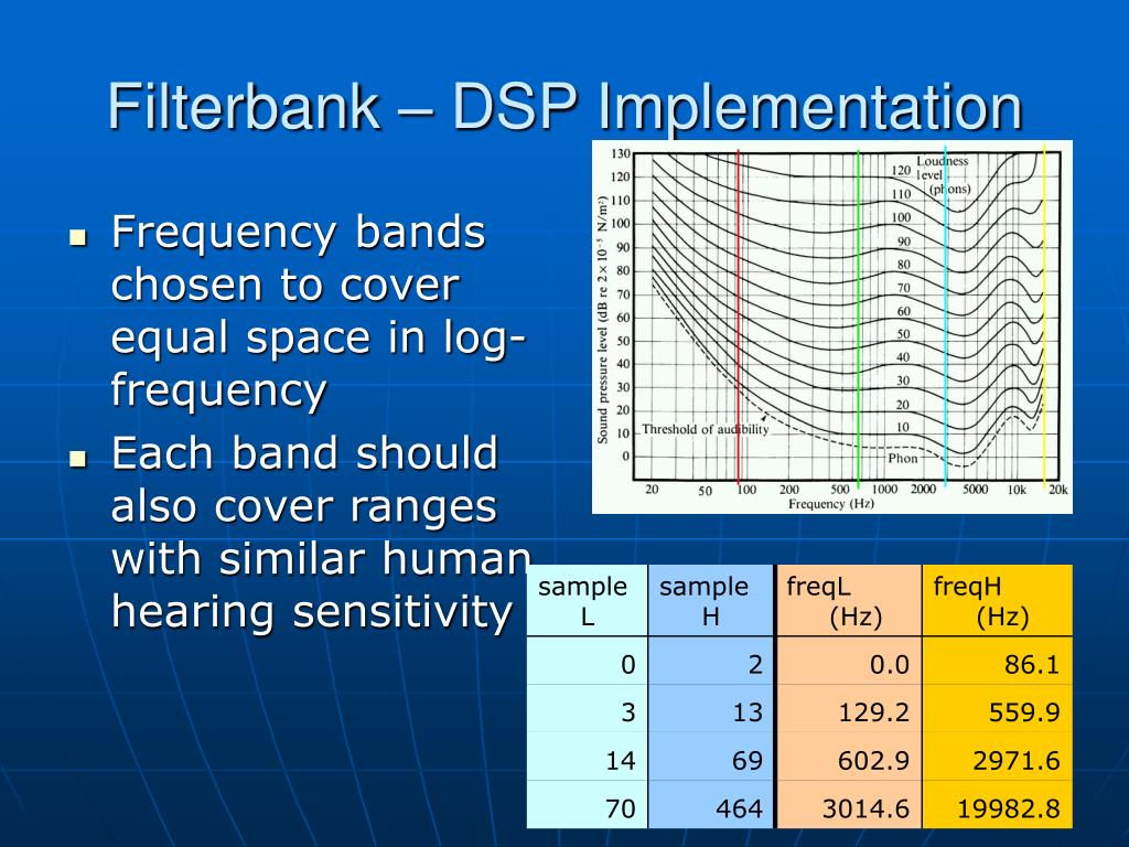 Filterbank – DSP Implementation