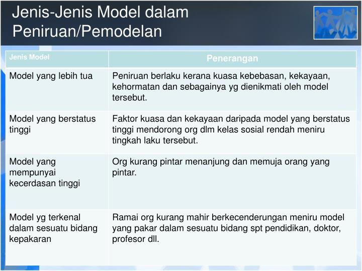 Jenis-Jenis Model dalam Peniruan/Pemodelan