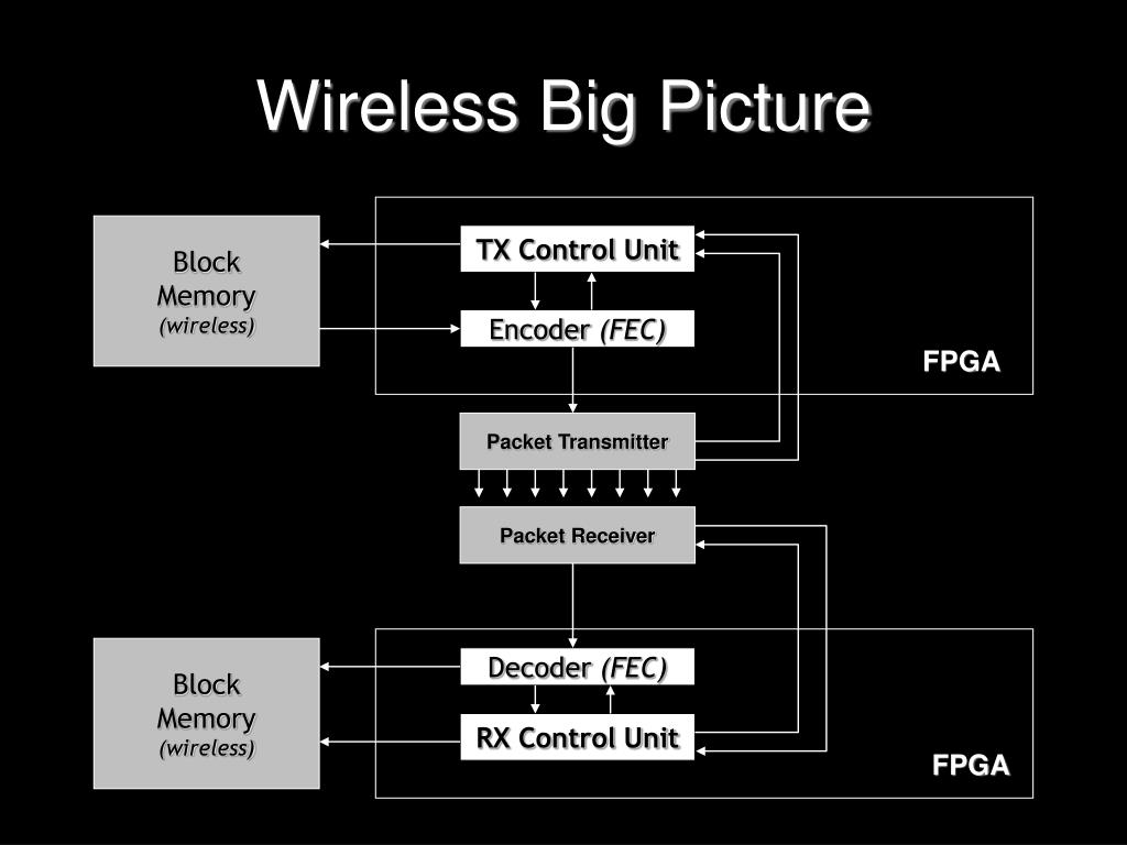 Wireless Big Picture