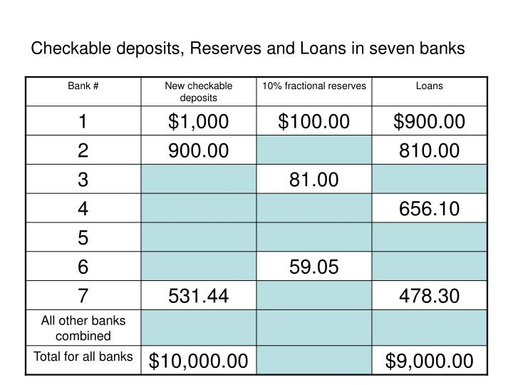 Checkable deposits, Reserves and Loans in seven banks