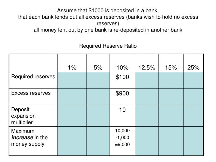 Assume that $1000 is deposited in a bank,