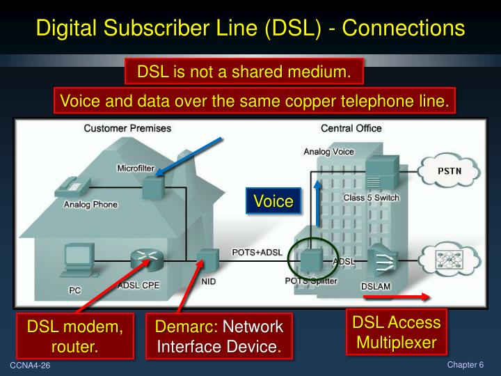 Digital Subscriber Line (DSL) - Connections