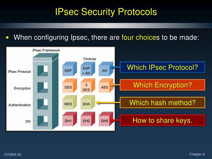 IPsec Security Protocols