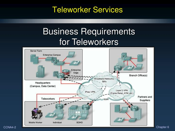 Teleworker Services