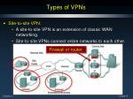 types of vpns