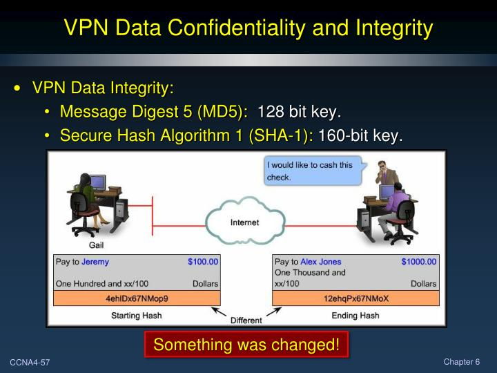 VPN Data Confidentiality and Integrity