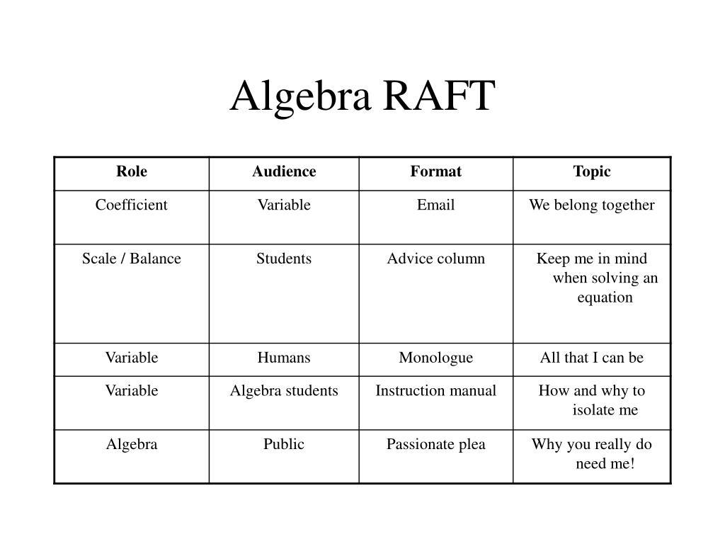 Algebra RAFT