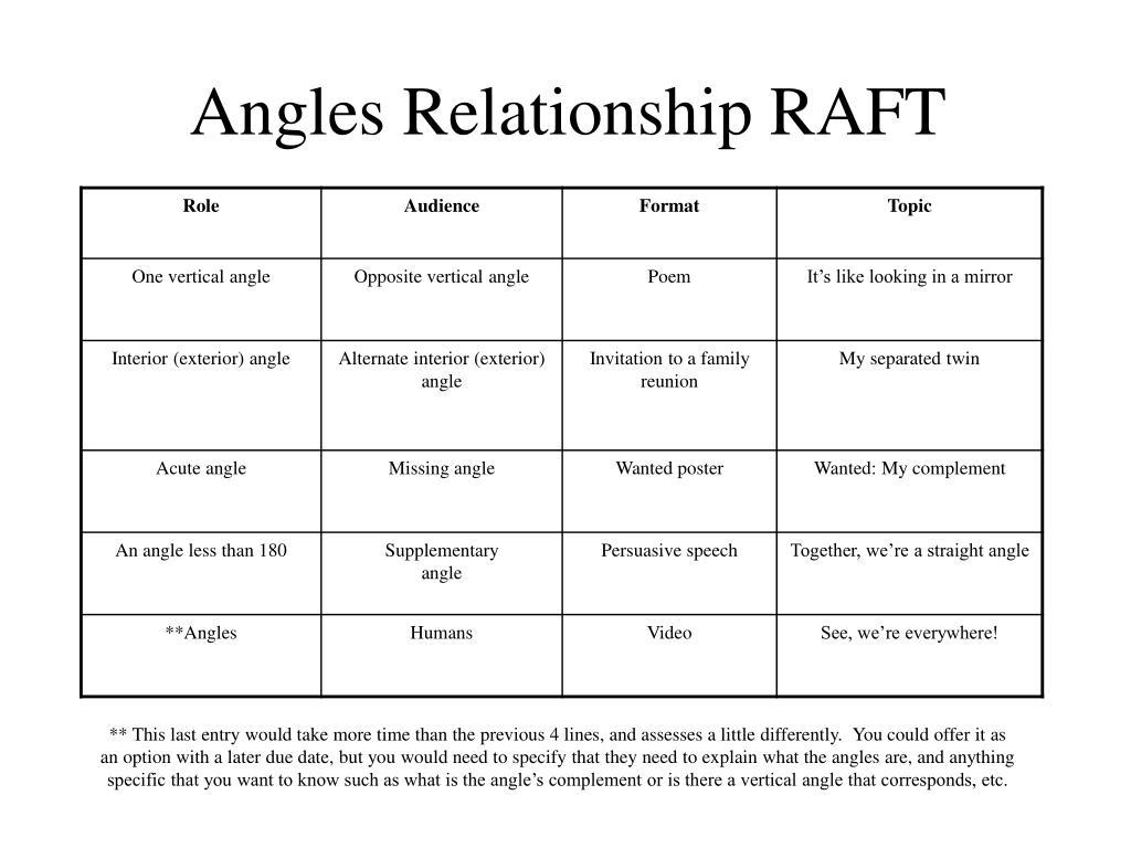 Angles Relationship RAFT