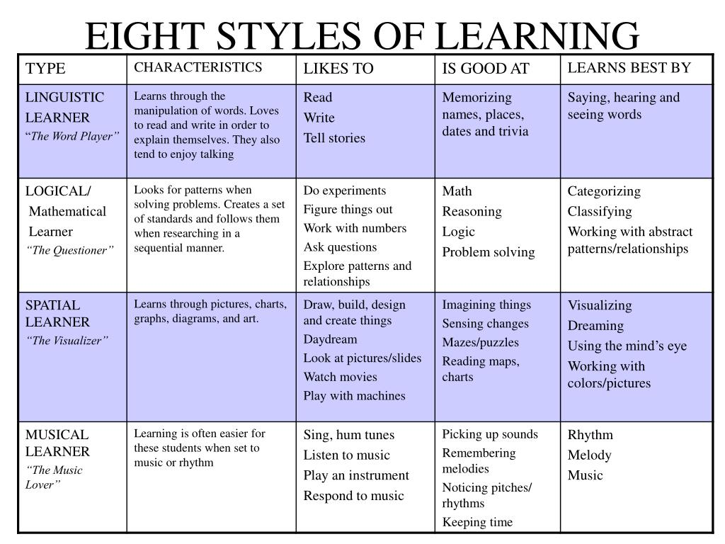 EIGHT STYLES OF LEARNING