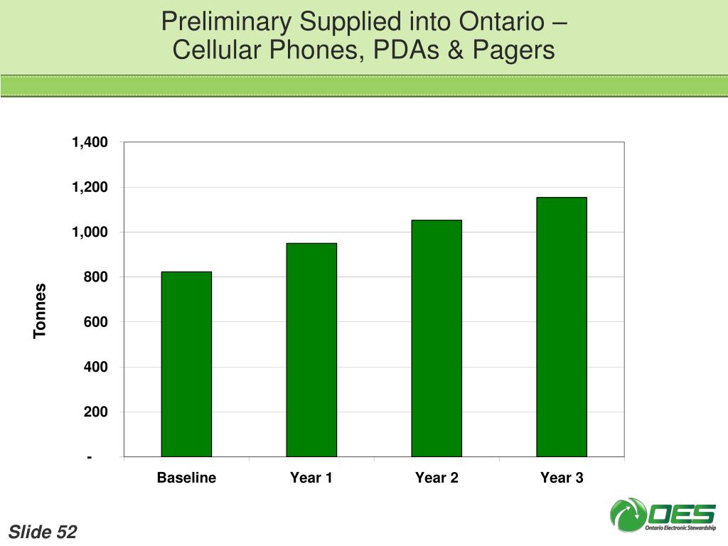 Preliminary Supplied into Ontario –