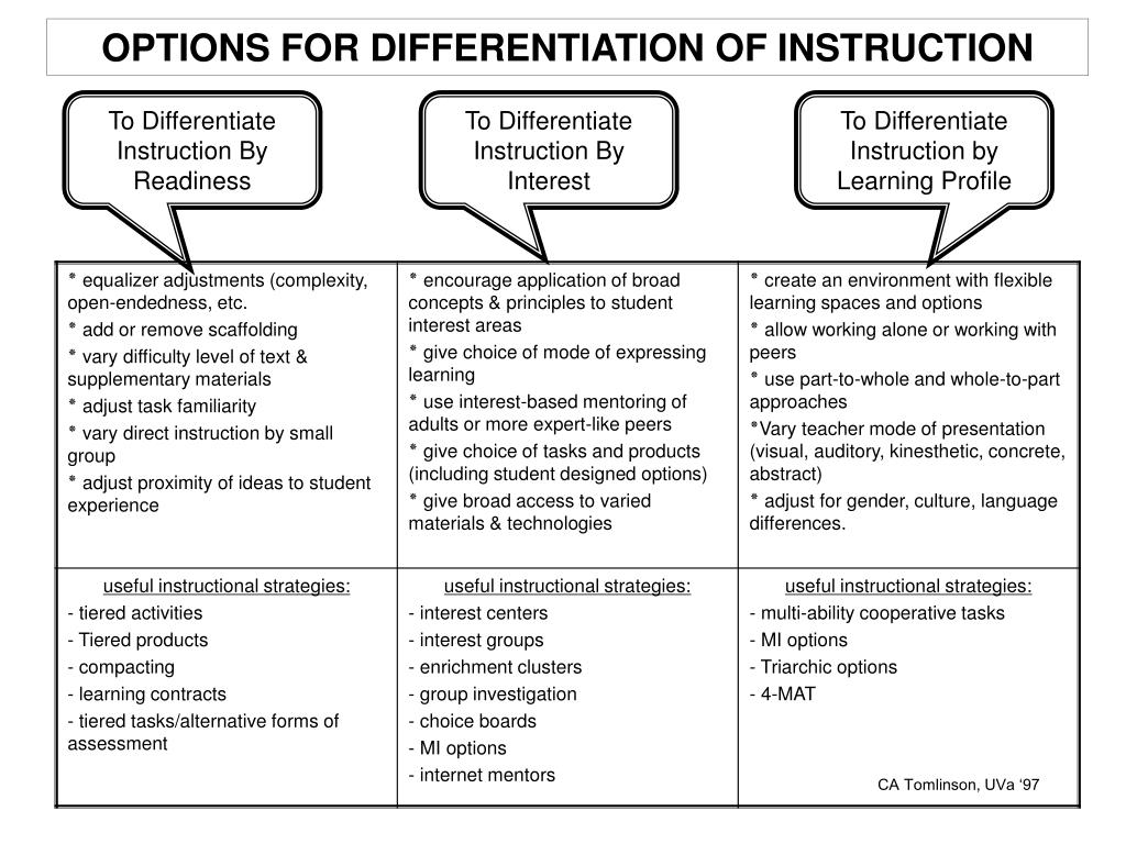 OPTIONS FOR DIFFERENTIATION OF INSTRUCTION