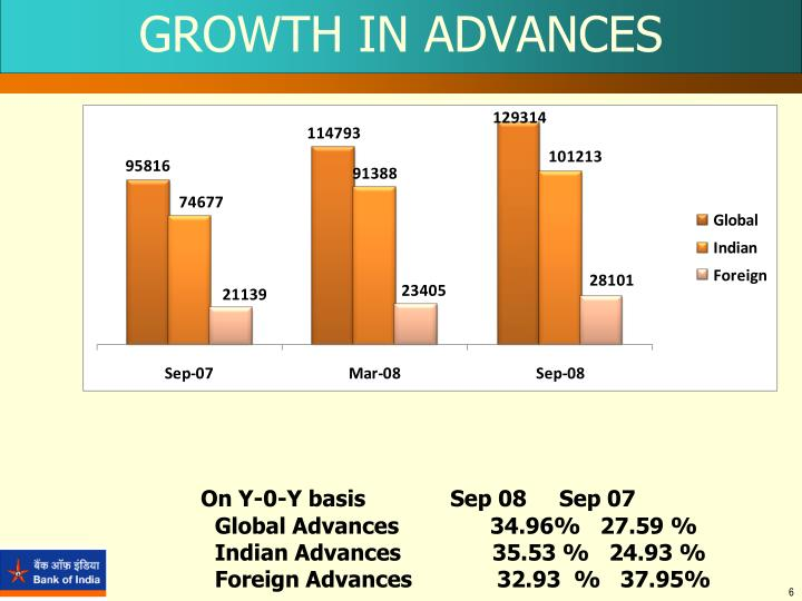 GROWTH IN ADVANCES