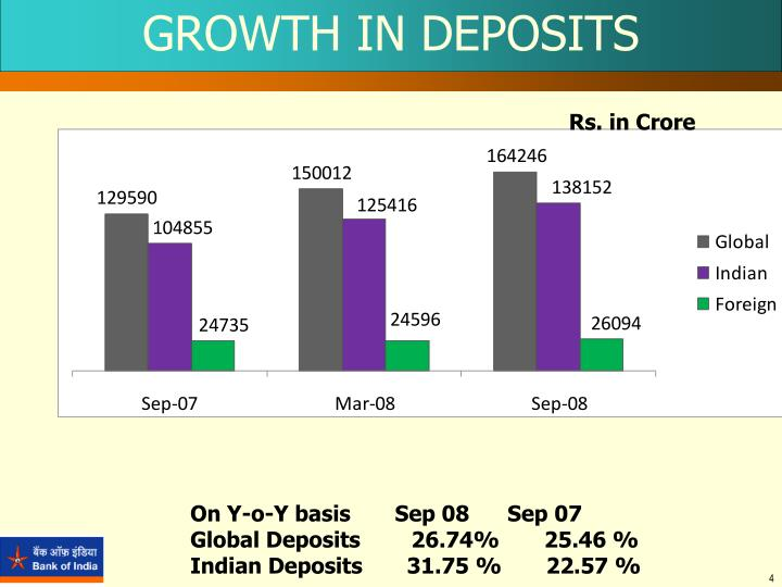 GROWTH IN DEPOSITS