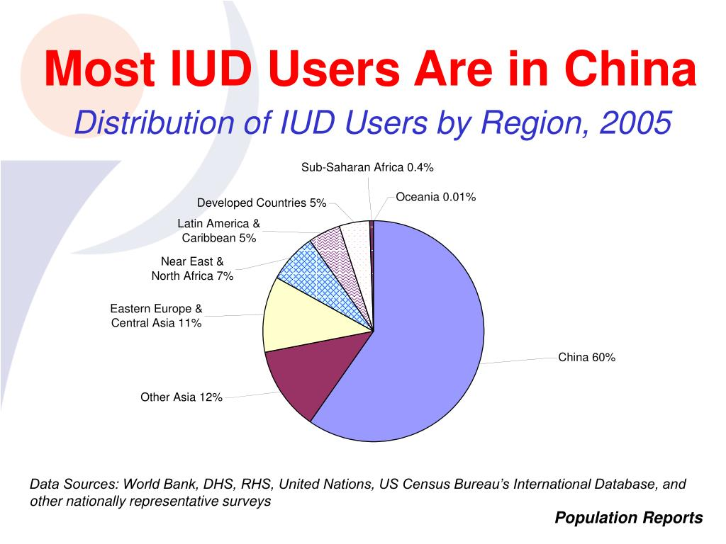 Most IUD Users Are in China