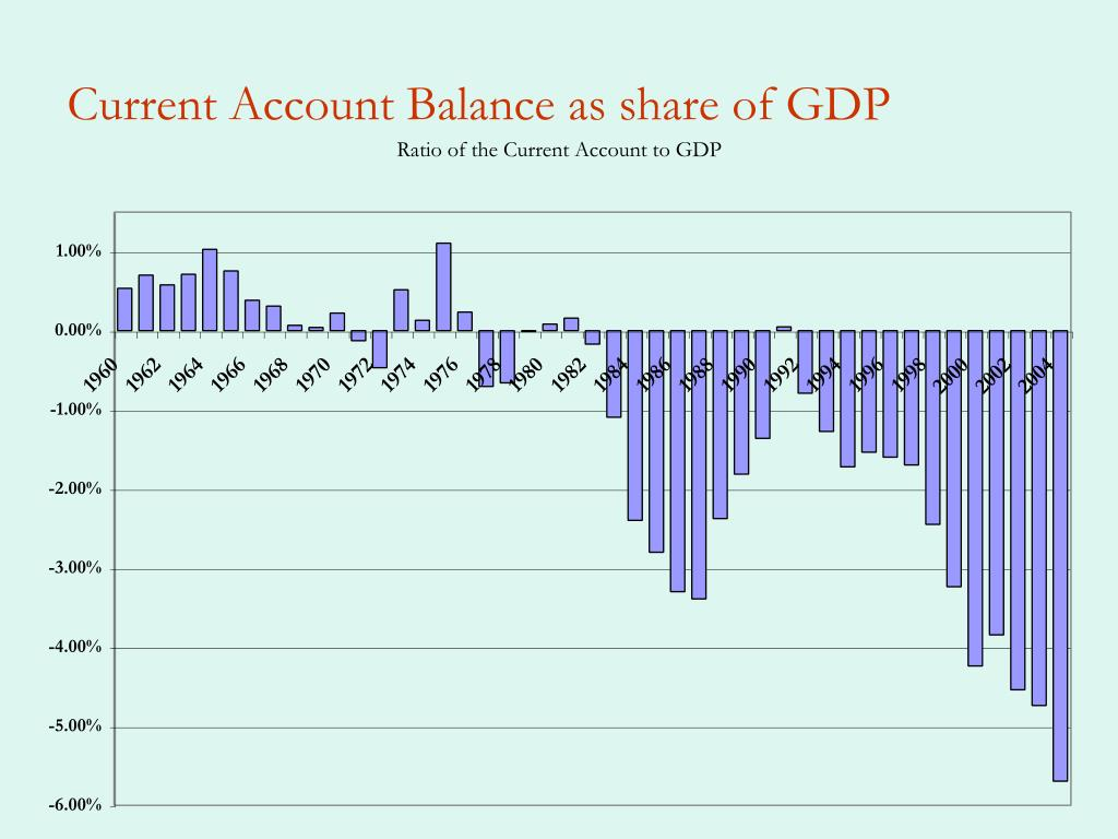 Current Account Balance as share of GDP